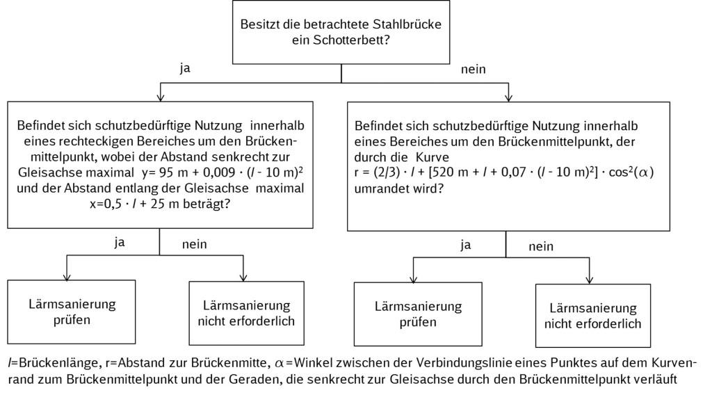 Bild 6. Entscheidungsbaum für die Notwendigkeit von Maßnahmen zur Reduktion des Brückendröhnens bei geplantem Ersatz oder Sanierung von Stahlbrücken.