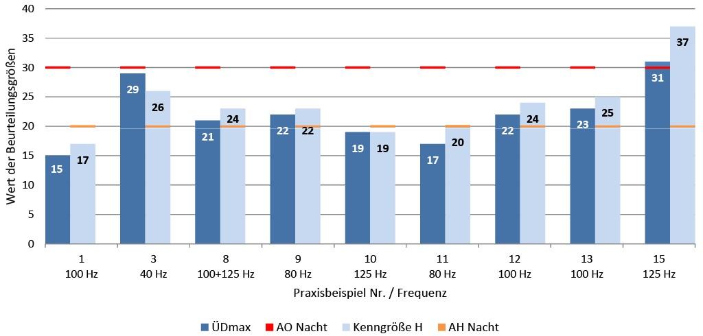 Bild 7 Vergleich der Kenngröße H und der maximal gwichteten Schwellenüberschreitung ÜDmax mit den Anhaltswerten AH und AO für die Nachtzeit. Quelle: TÜV