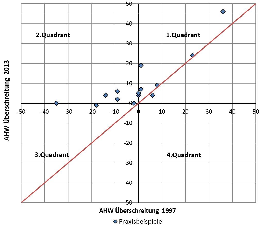 Bild 9 Vergleich der Ergebnisse nach DIN 45680 von 1997 und 2013. Quelle: TÜV