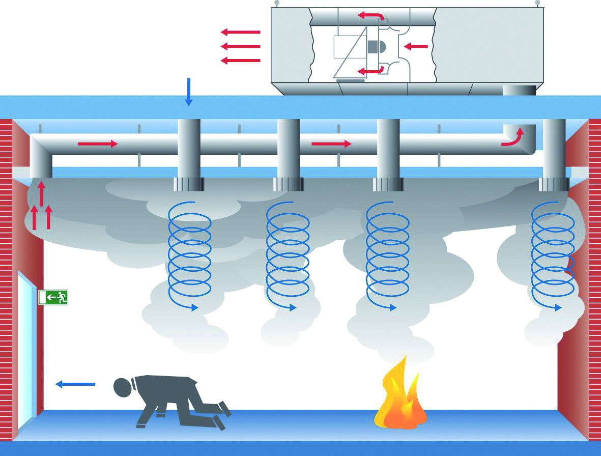 Mischlüftungsanlagen leiten den in den Deckenbereich strömenden Rauch zum Boden zurück. Bild: FVLR