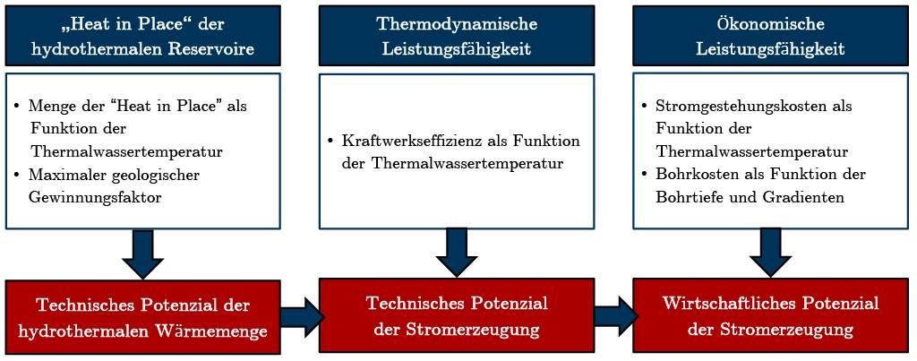 Bild 1 Methodik zur Bestimmung des wirtschaftlichen Potenzials der geothermischen Stromerzeugung. Bild: eigene Darstellung