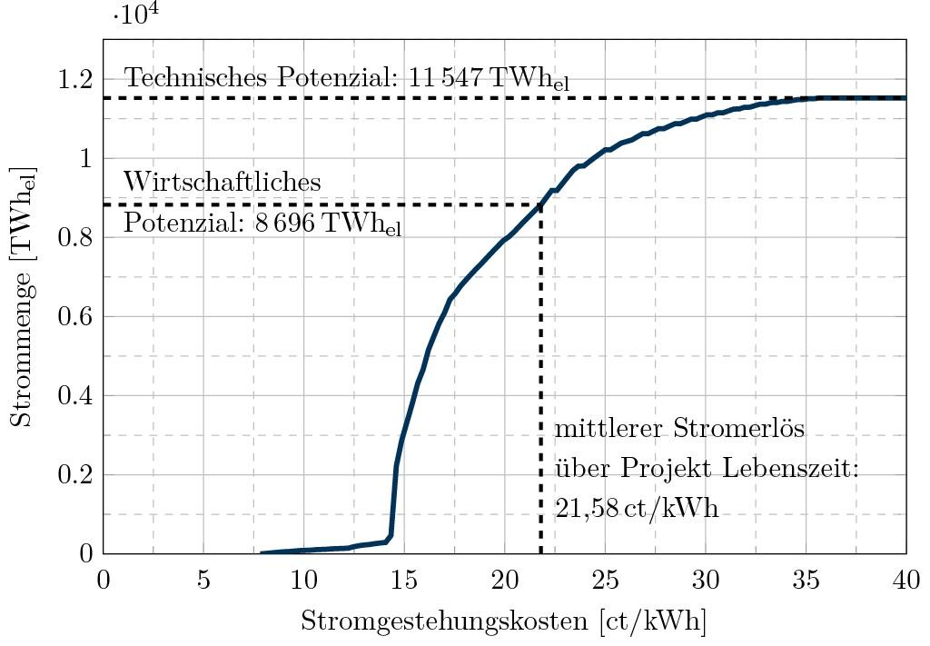 Bild 3 Die Angebot-Kosten-Kurve für die Stromerzeugung aus hydrothermaler Geothermie. Bild: eigene Darstellung