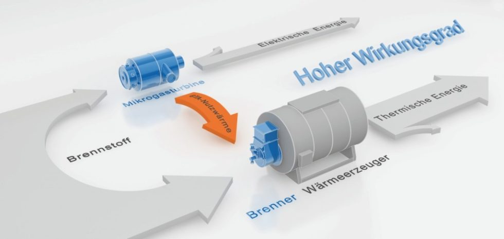Bild 1Schema der Gasturbine mit Zusatzfeuerung und Wärmeerzeuger. Bild: Saacke