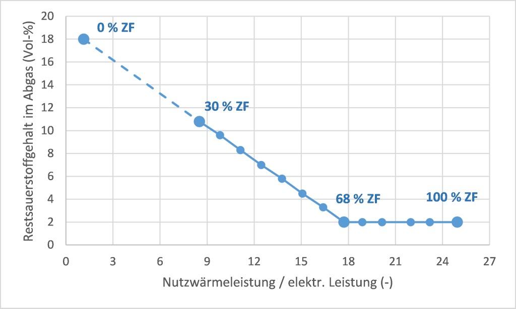 Bild 3 Restsauerstoffgehalt im trockenen Abgas. Bild: eigene Darstellung