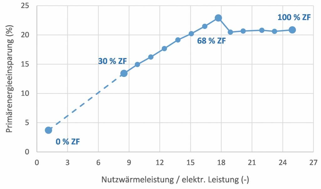 Bild 7 Primärenergieeinsparung der KWK-Anlage nach EU-Richtlinie. Bild: eigene Darstellung