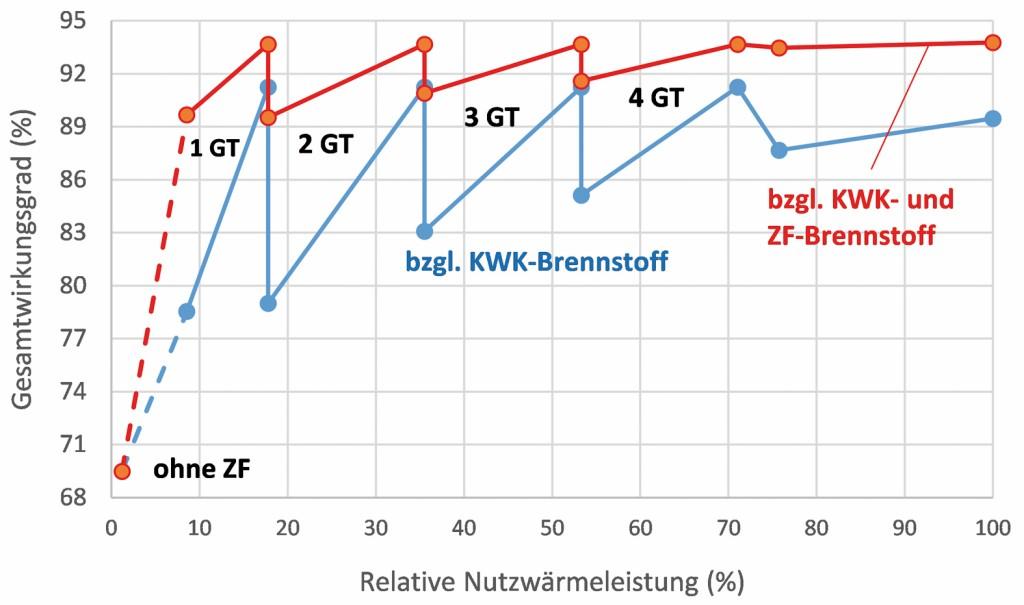 Bild 8 Gesamtwirkungsgrad der KWK-Anlage bei Teillastbetrieb. Bild: eigene Darstellung