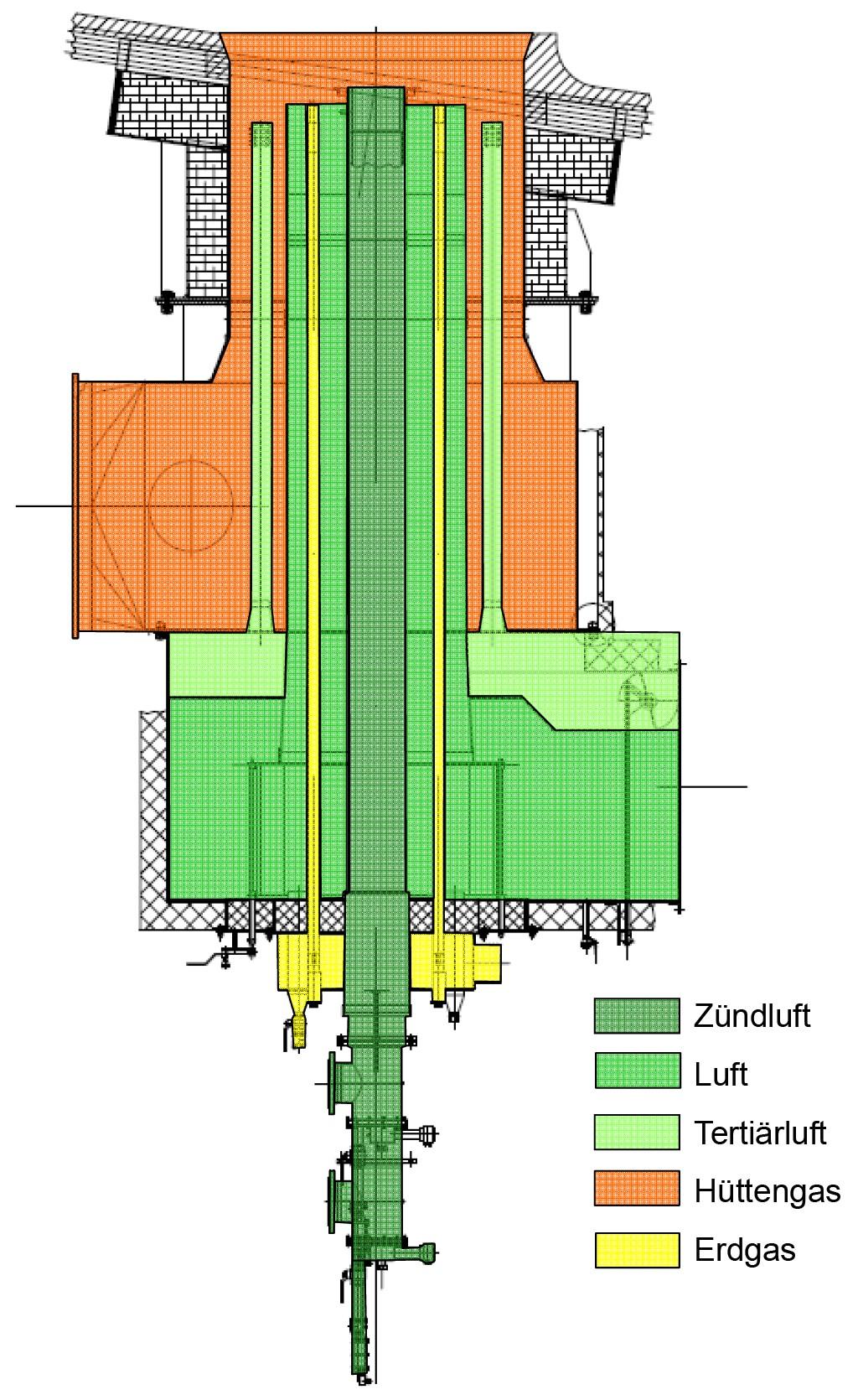 Bild 2 Hüttengasbrenner. Bild: eigene Darstellung