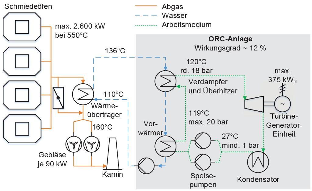 Bild 3 Verfahrensschaubild der ORC-Anlage. Bild: eigene Darstellung