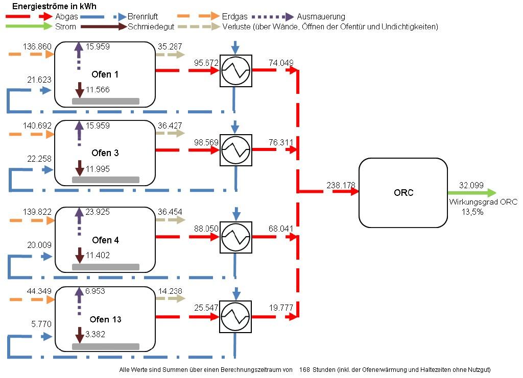 Bild 4 Beispiel einer energetischen Bilanzierung des Gesamtsystems. Bild: eigene Darstellung