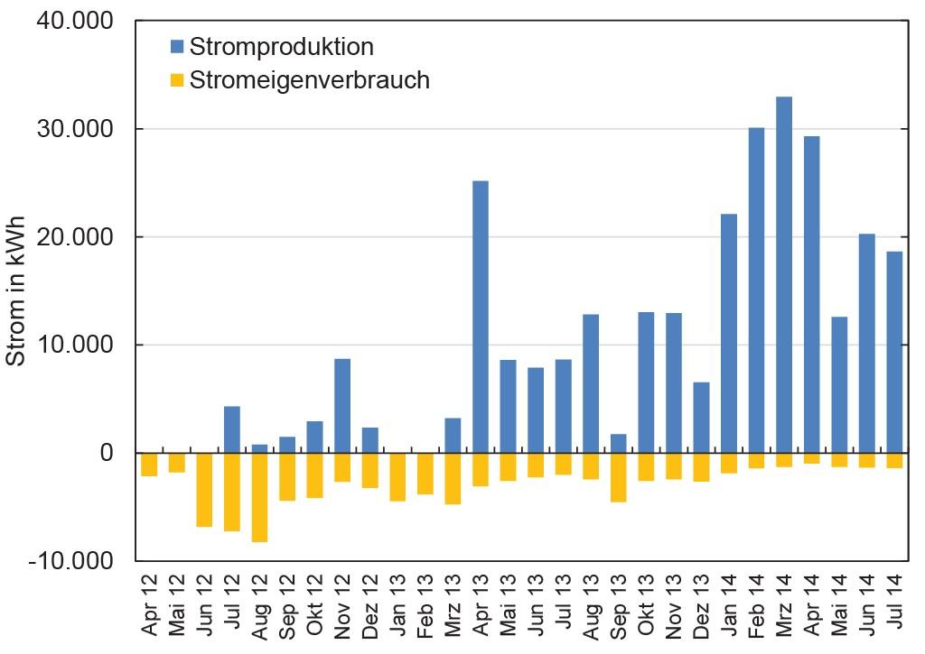 Bild 5 Stromproduktion und Eigenverbrauch der ORC-Anlage seit der Inbetriebnahme 2012. Bild: eigene Darstellung