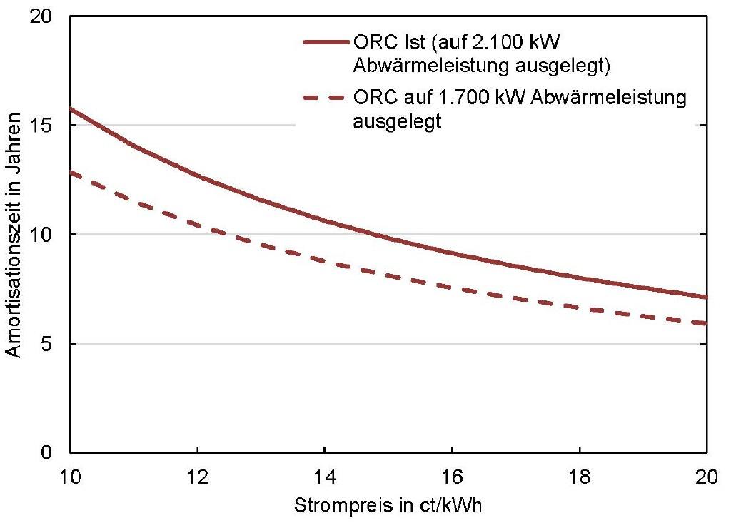 Bild 6 Abschätzung der Amortisationszeit der ORC-Anlage. Bild: eigene Darstellung