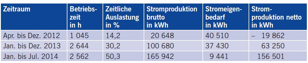 Tabelle 2 Bisherige Betriebsergebnisse der ORC-Anlage.