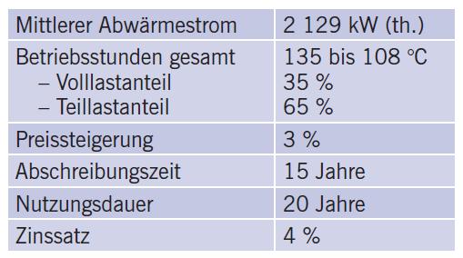 Tabelle 3 Randbedingungen für die Wirtschaftlichkeitsbetrachtung.
