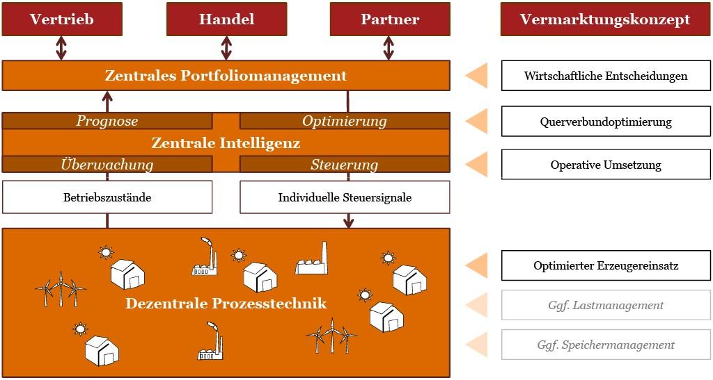 Neue Geschäftsfelder für Energieversorgungsunternehmen durch die dezentrale Prozesstechnik von virtuellen Kraftwerken. Bild: PricewaterhouseCoopers