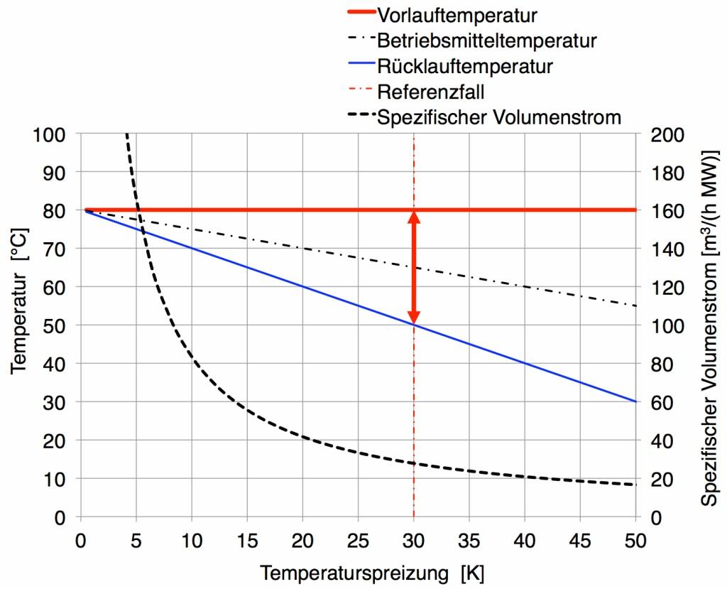 Bild 1 Netztemperatur und spezifischer Volumenstrom in Funktion der Temperaturdifferenz zwischen Vor- und Rücklauf für 1 MW. Das Beispiel zeigt den Referenzfall mit 80 °C Vorlauftemperatur und 30 K Temperaturspreizung. Bild: eigene Darstellung