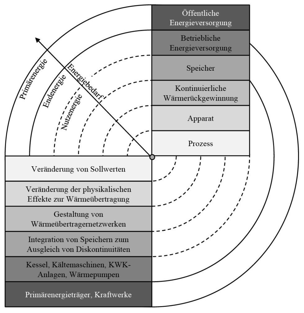 Bild 1Zwiebelschalenmodell [1 bis 3]. Bild: eigene Darstellung