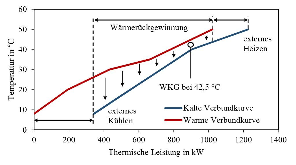 Bild 3 Beispiel einer Verbundkurve zur Bestimmung des minimalen Energiebedarfs. Bild: eigene Darstellung