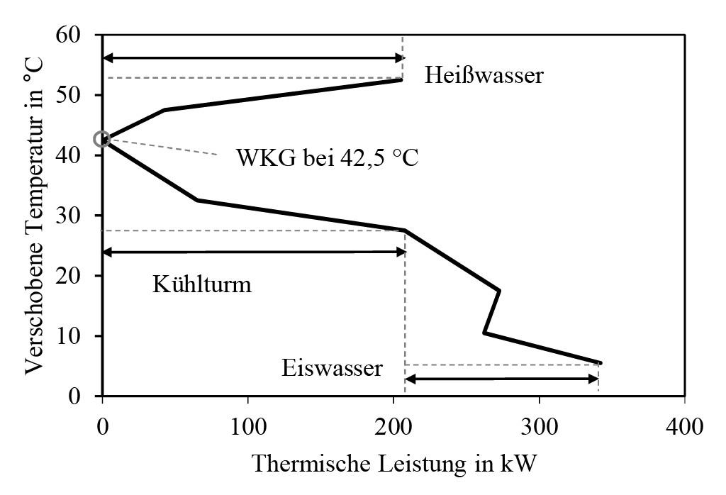 Bild 4 Die zum Beispiel der Bild 3 korrespondierende Gesamtverbundkurve. Bild: eigene Darstellung