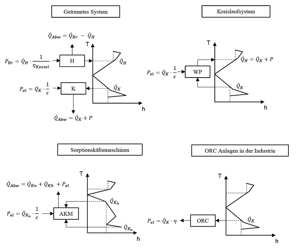 Bild 5 Gesamtverbundkurven und die richtige Integration der Versorgungsanlagen [3] (Indizes: Br = Brennstoff, el = Elektrisch, K = Kühlen, H = Heizen, h = hoch, n = niedrig, Abw = Abwärme). Bild: eigene Darstellung