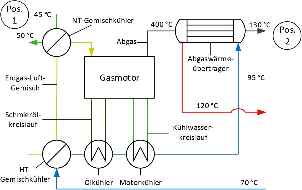 Bild 1 Gasmotor mit beispielhafter Wärmeauskopplung und NT-Gemischkühler. Bild: eigene Darstellung