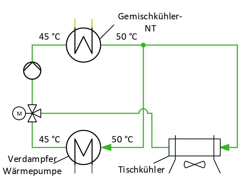 Bild 2 Einbindungsmöglichkeit des Verdampfers der Wärmepumpe in den Gemischkühlkreis. Bild: eigene Darstellung