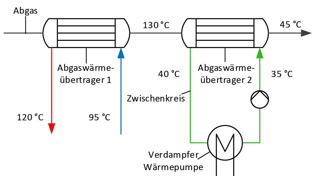 Bild 4 Nutzung zusätzlicher Abgaswärme durch einen zweiten Abgaswärmeübertrager als Wärmequelle für die HT-Wärmepumpe. Bild: eigene Darstellung