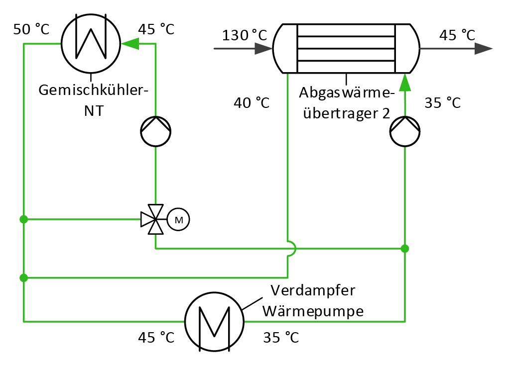 Bild 5 Parallelschaltung des Gemischkühlers und zweiten Abgaswärmeübertragers mit Rücklaufanhebung am Gemischkühler zur Erhöhung der thermischen Leistung am zweiten Abgaswärmeübertrager. Bild: eigene Darstellung
