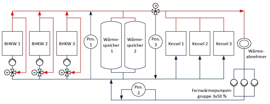 Bild 6 Vereinfachtes Fließbild des Heizkraftwerks mit drei BHKW-Modulen, zwei Wärmespeichern und drei Gaskesseln. Bild: eigene Darstellung