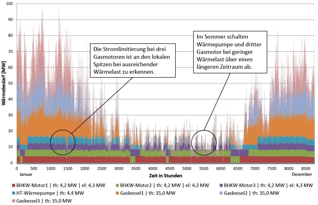 Bild 8 Thermischer Lastgang des Heizkraftwerks gemäß Bild 6 mit drei Gasmotoren-BHKW und einer HT-Wärmepumpe. Bild: eigene Darstellung