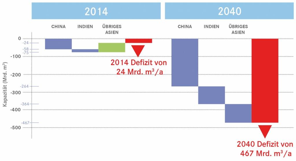 Bild 1 Prognostiziertes Gasnachfragedefizit für Nicht-OECD-Länder Asiens (Quelle: MTU, [1]). Bild: eigene Darstellung