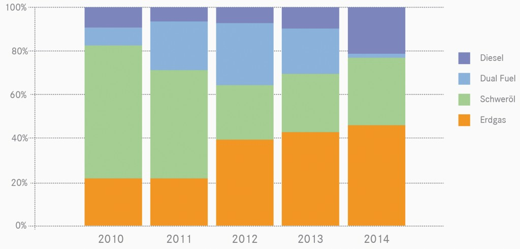 Bild 2 Weltweiter Anteil der Kraftstoffarten in Verbrennungsmotoren (Systeme > 3,5 MW); Quelle: [2]. Bild: eigene Darstellung