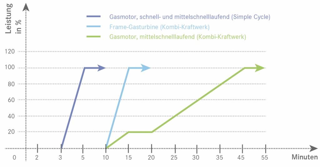 Bild 3 Reaktionszeit von Verbrennungsmotoren beziehungsweise Gasturbinen. Bild: eigene Darstellung