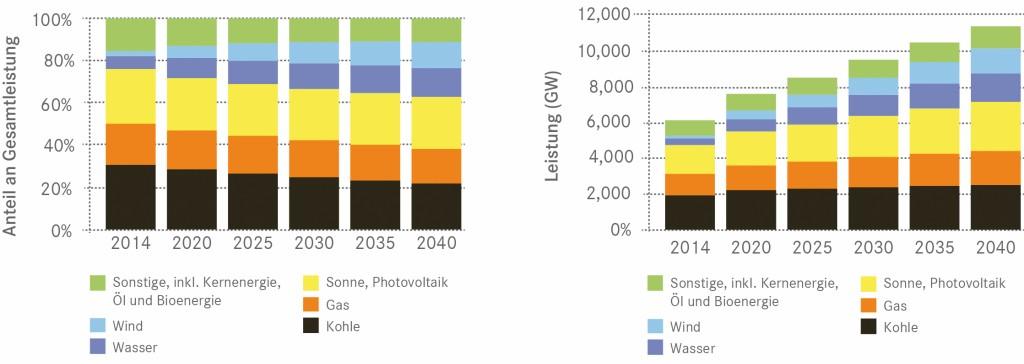 Bild 7 Prognose des weltweiten Leistungszuwachses und der anteiligen Entwicklung (Quelle: [1]). Bild: eigene Darstellung