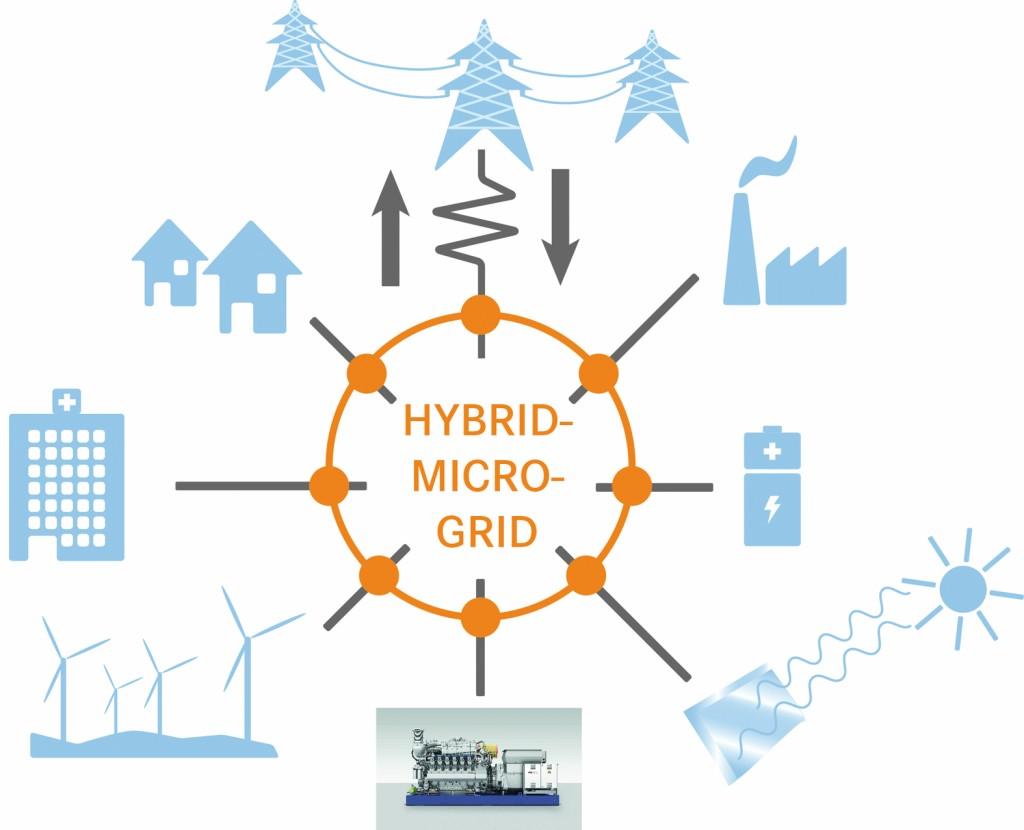 Bild 8 Microgrids sind dezentrale Stromversorgungssysteme mit lokaler Stromerzeugung. Bild: eigene Darstellung