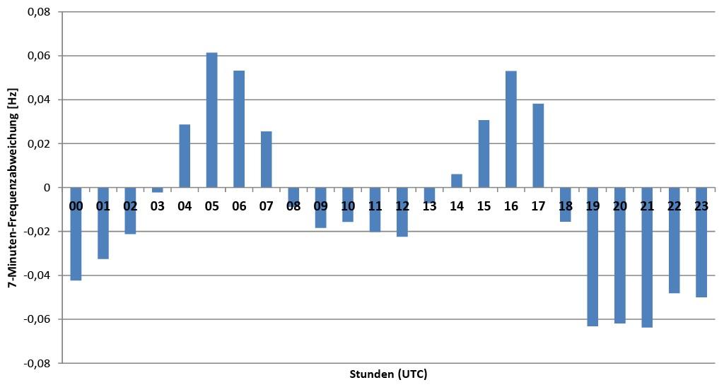 Bild 3 Überblick durchschnittliche Frequenzabweichungen. Bild: eigene Darstellung