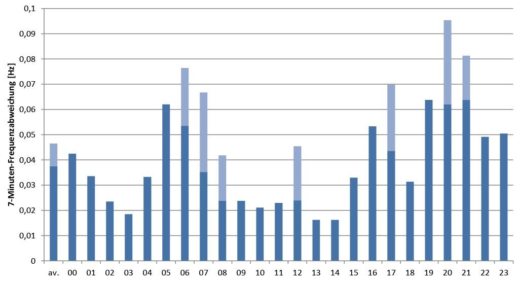 Bild 4 Durchschnittliche Frequenzabweichungen korrigiert um disponible Einspeisung. Bild: eigene Darstellung