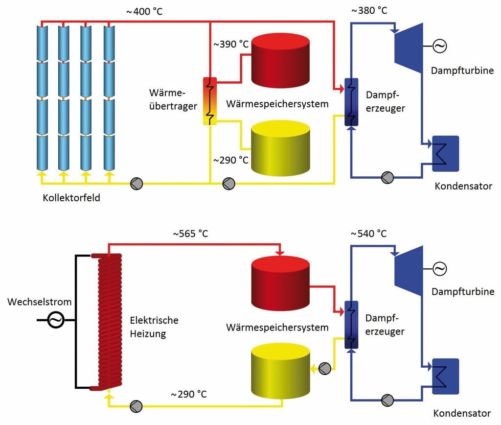Bild 2 Transformation vom solarthermischen Kraftwerk zum thermischen Stromspeicher. Bild: eigene Darstellung