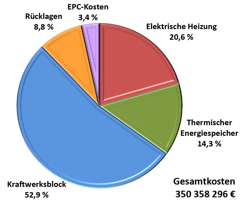 Bild 3 Investitionskostenverteilung eines thermischen Stromspeichers für rund vier Volllaststunden (PGenerator = 330 MW, PHeizung = 660 MW und mSalz = 28 500 t). Bild: eigene Darstellung