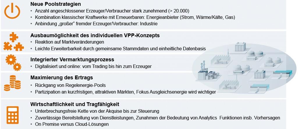 Bild 1 Trends für die virtuellen Kraftwerke der Zukunft: Mit einer neuen Generation eines virtuellen Kraftwerks stellt Siemens als Trendsetter Energieversorgern, Netzbetreibern und Stadtwerken die Basis für den Aufbau zukunftsfähiger virtueller Kraftwerke zur Verfügung. Bild: Siemens