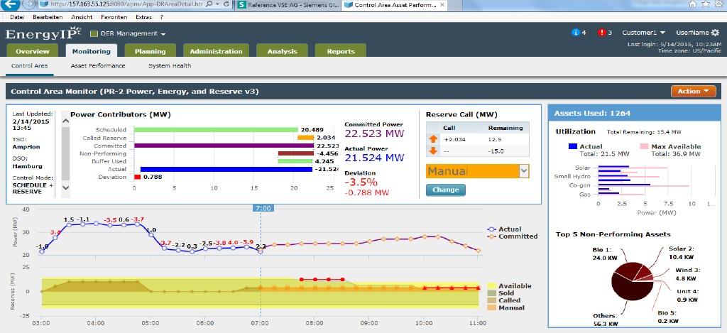 Bild 3 Die Smart-Grid-Applikationsplattform EnergyIP gibt nicht nur den nötigen Überblick über abgerufene und vermarktete Leistungen des virtuellen Kraftwerks, sondern informiert den Betreiber auch bei auftretenden Problemen. Bild: Siemens