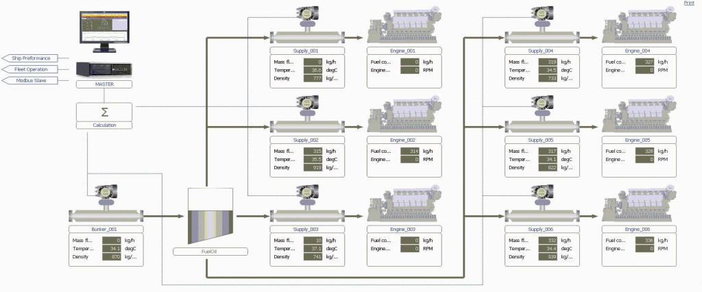 Das EcoMate System misst und dokumentiert den Treibstoffverbrauch verschiedener Motoren und deren CO2-Emissionen. Bild: Krohne Gruppe
