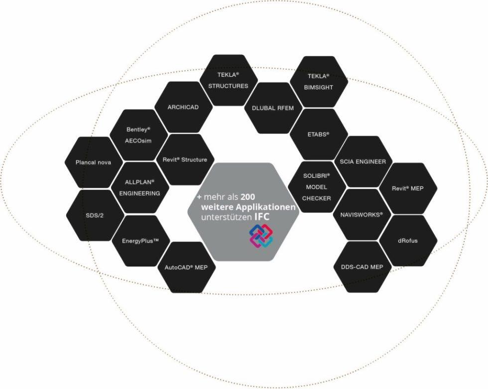Open BIM beschreibt den offenen, softwareunabhängigen und systemübergreifenden Datenaustausch, vorrangig über IFC. Abb.: Graphisoft