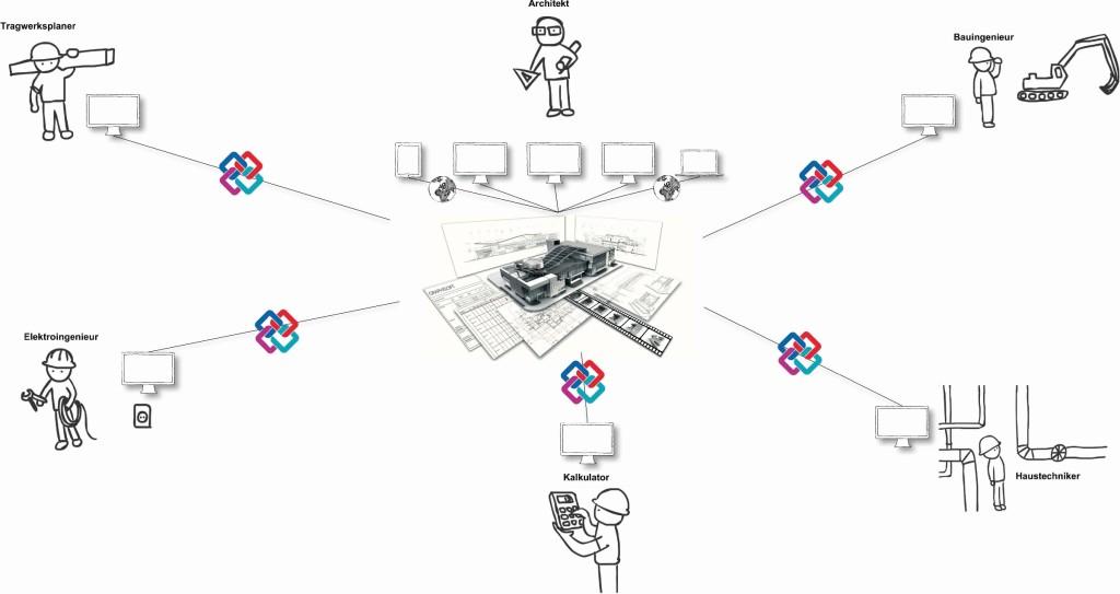 Alle Projektbeteiligten sind bei Open BIM frei in der Auswahl ihrer BIM-Software. Sie können die für sie optimale Softwarelösung wählen und ihre Arbeitsprozesse bestmöglich gestalten. Abb.: Graphisoft