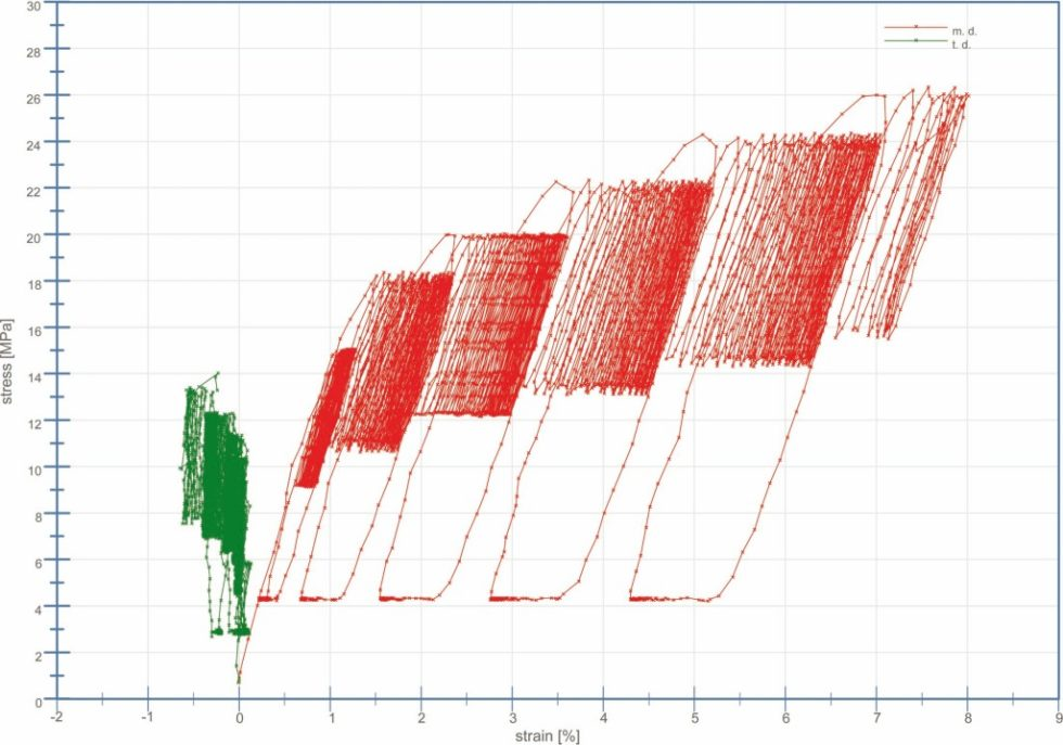 Spannungs-Dehnungs-Diagramm eines Biaxial-Tests an einer neuen 150µm Nowoflon ET6235Z Folie, hergestellt am 26. September 2017. Abb.: Vector Foiltec