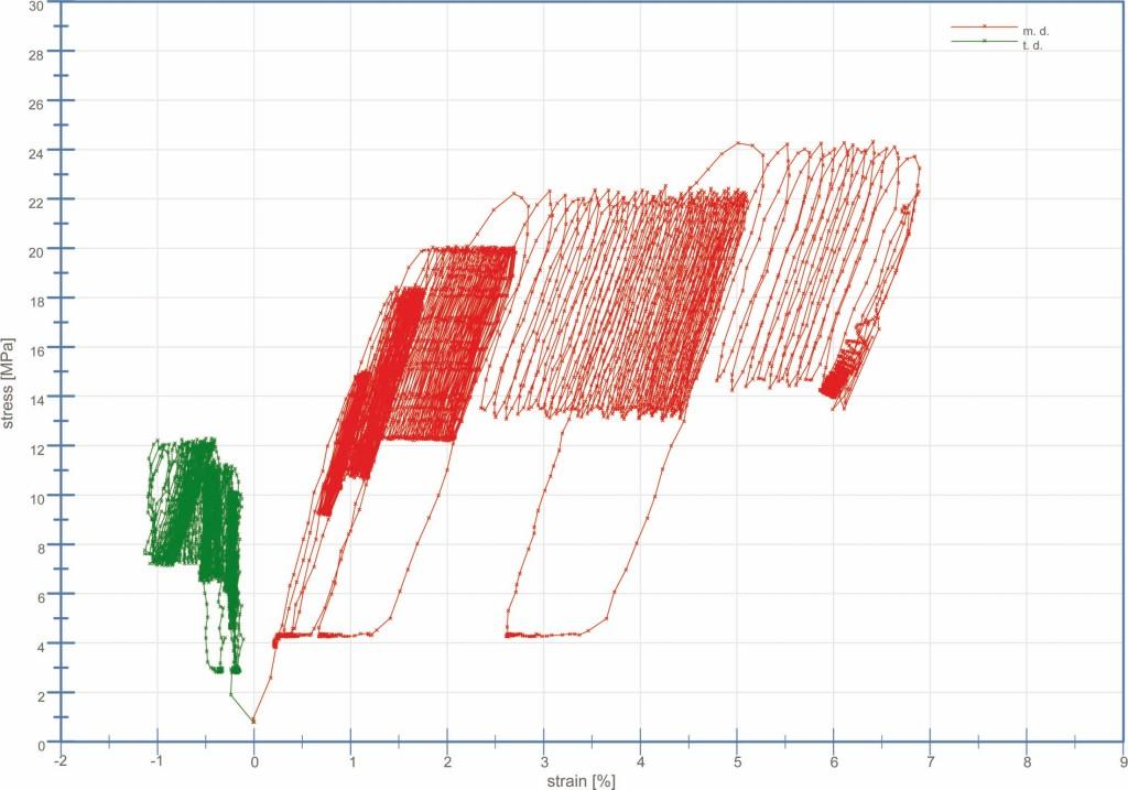 Spannungs-Dehnungs-Diagramm eines Biaxialen-Hysterese-Tests an einer 150µm Nowofol ETFE Folie, eingebaut im Jahr 1991 im Røndbjerg Projekt, DK, ausgebaut 2015, das heißt 24 Jahre Außenbewitterung. Abb.: Vector Foiltec