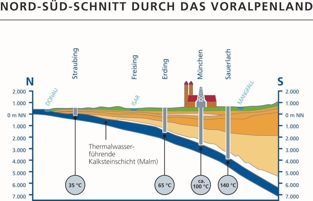 Thermalwasser liefert Erdwärme im Raum München. Es kommt aus bis zu 3.000 Meter Tiefe und kann mehr als 100 Grad Celsius warm sein. Grafik: Stadtwerke München