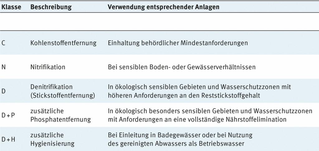 Ablaufklassen nach DlBt-Zulassungsgrundsätzen. Bild: Graf