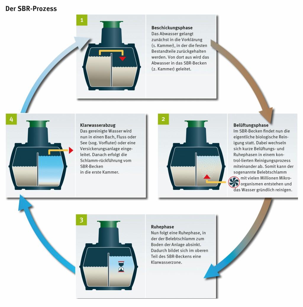 Der SBR-Prozess. Bild: Graf