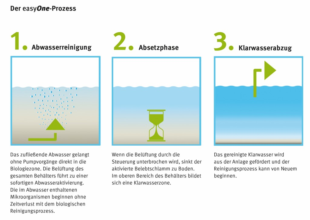 Der easyOne-Prozess. Bild: Graf