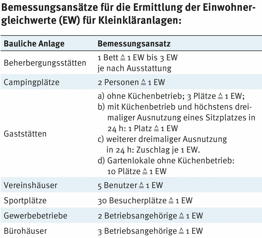 Bemessungsansätze für die Ermittlung der Einwohnergleichwerte (EW) für Kleinkläranlagen. Bild: Graf